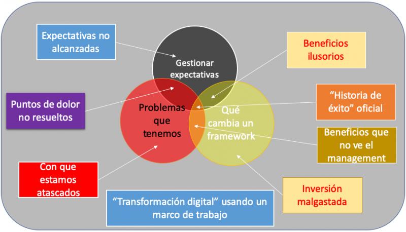 el problema transformación digital